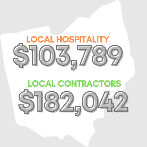 """A blank white map of Ohio appears on a pale gray background. Orange, gray, and green text reads: """"Local Hospitality — $103,789. Local Contractors — $182,042."""""""